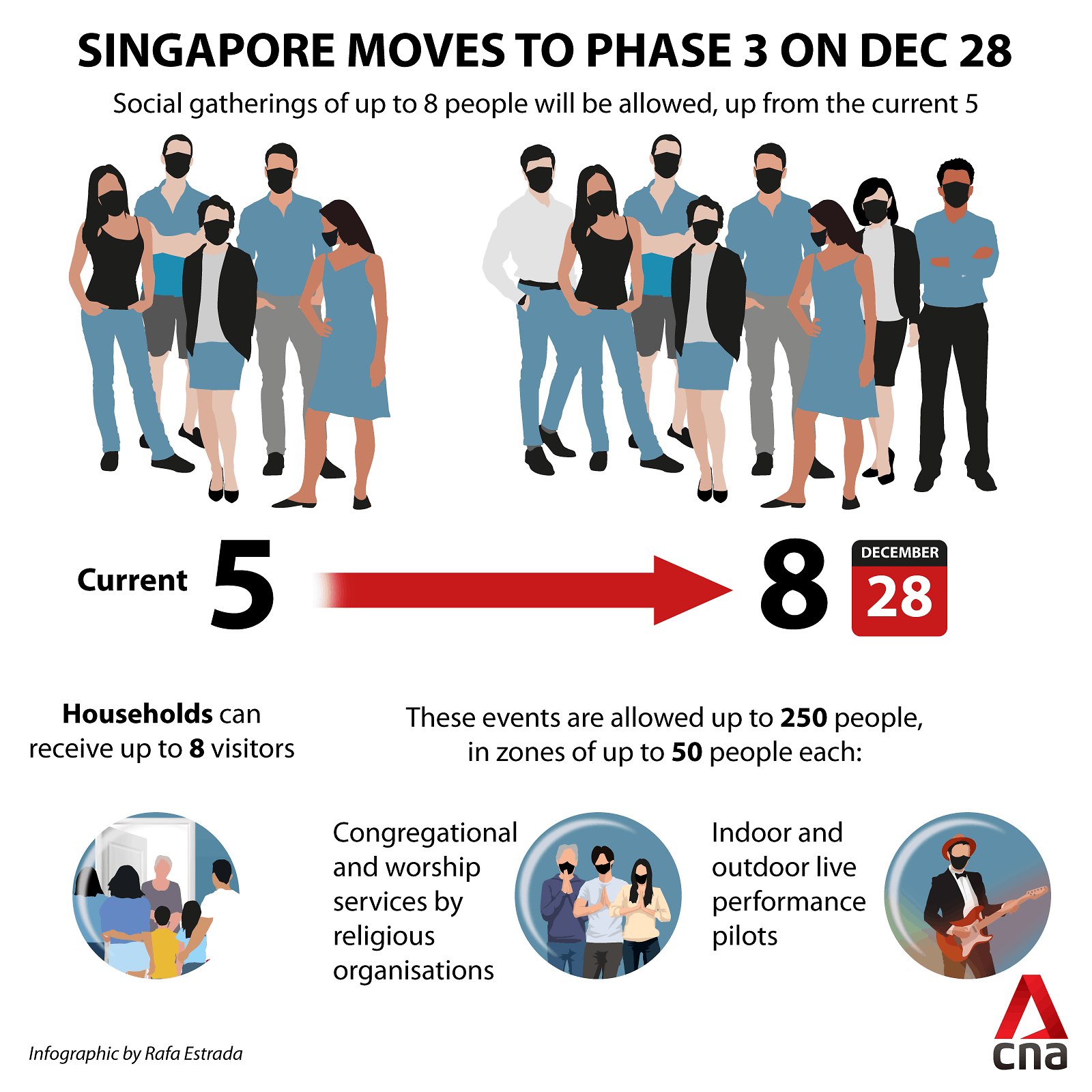 singapore phase 3 group limit up graphic